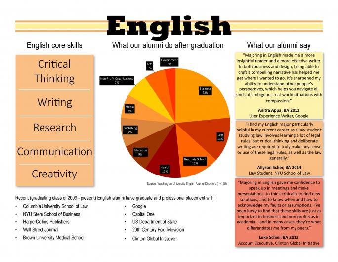 why english is important in education essay